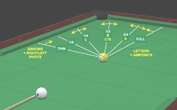 Pool Aiming Systems - SEE System, Pro One, CTE - Scott's Online Pool